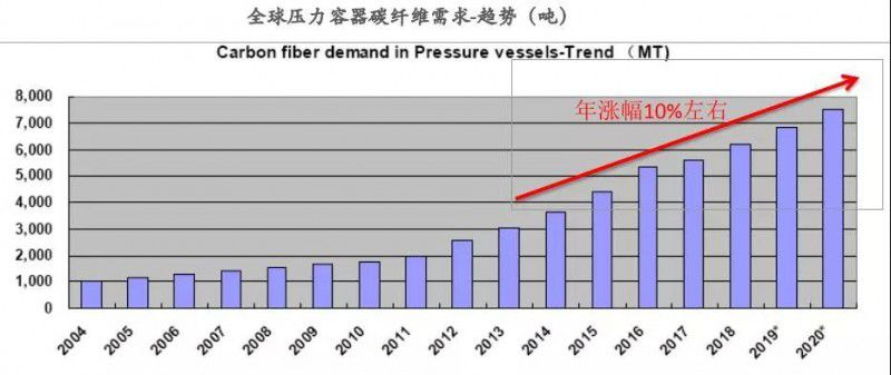压力容器有望成碳纤维下一个重量级应用市场